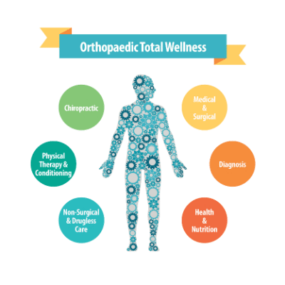 Orthopaedic Total Wellness Body