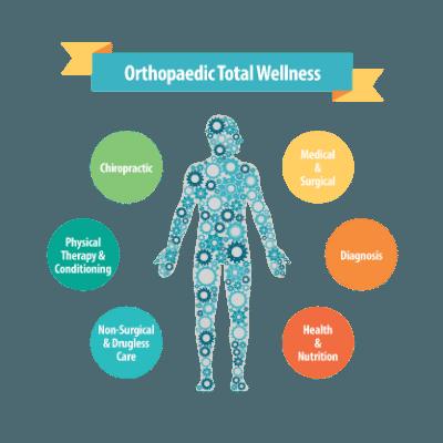 Orthopaedic Total Wellness Body