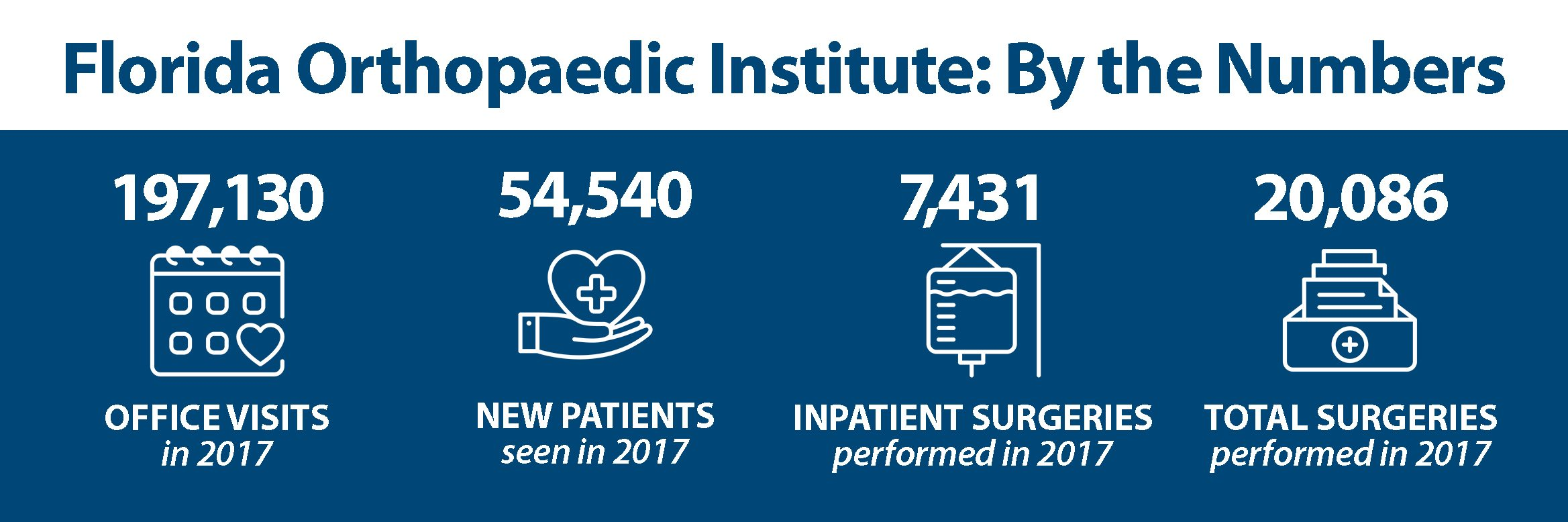 About Florida Orthopaedic Institute By the Numbers