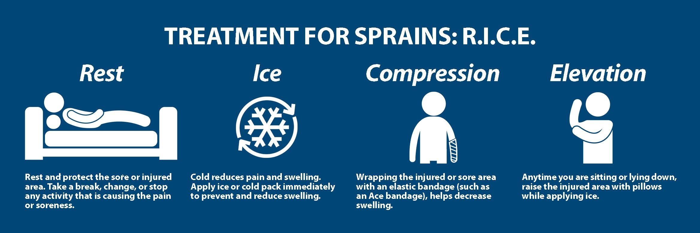 Wrist Sprains Treatment