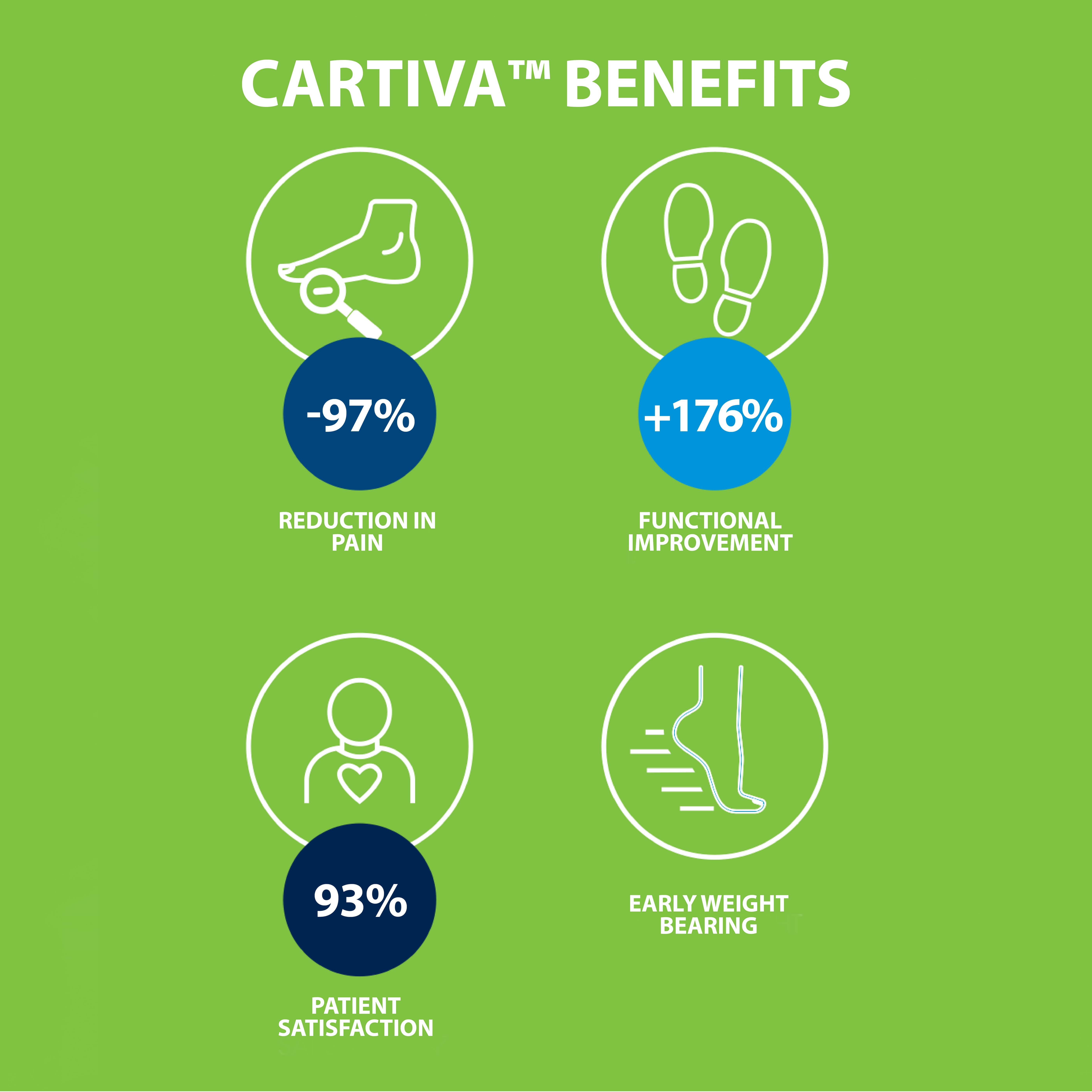 Cartiva Page Graphic 2